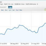Market Today – is it beginning of a new bull ? – 14-Aug-2012