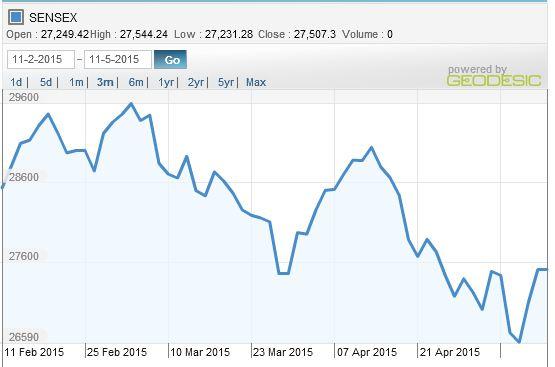 2015_0512 sensex 3m chart